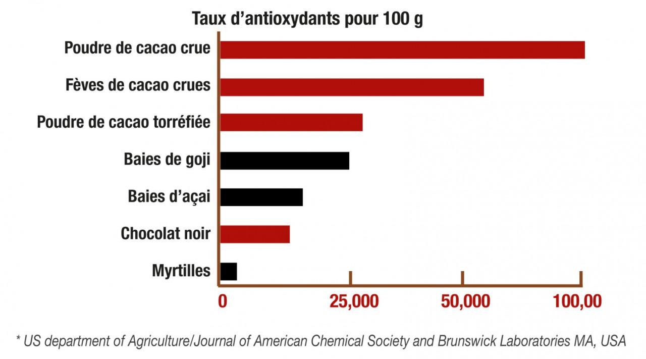 tableau anti oxydant